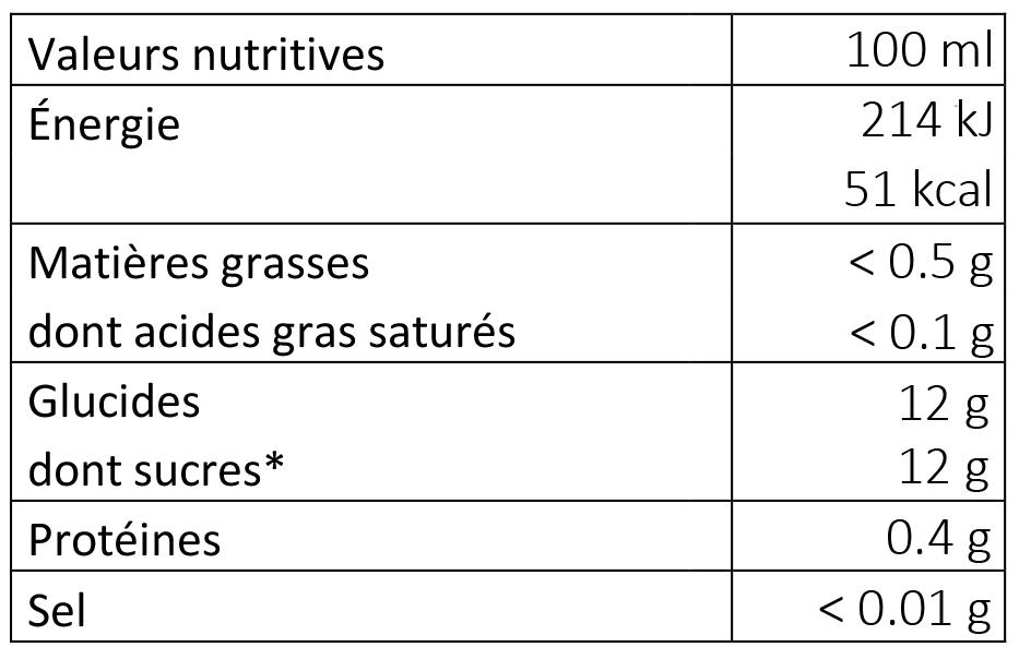 Valeurs nutritives nectar d'abricot Îris