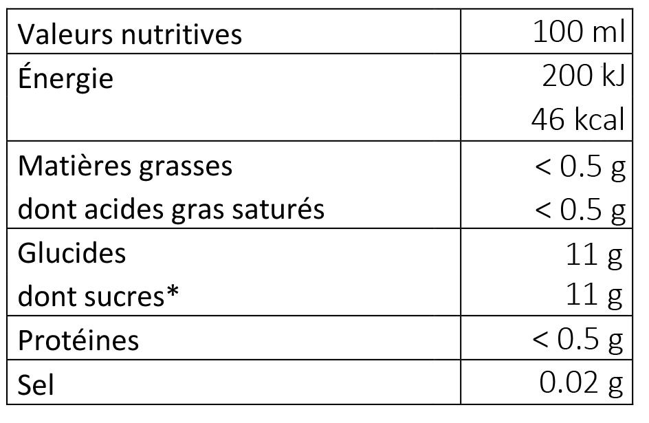Valeurs nutritives nectar de poire Williams Îris